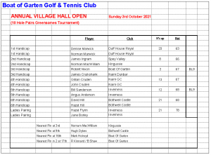 Village Hall Greensomes Results